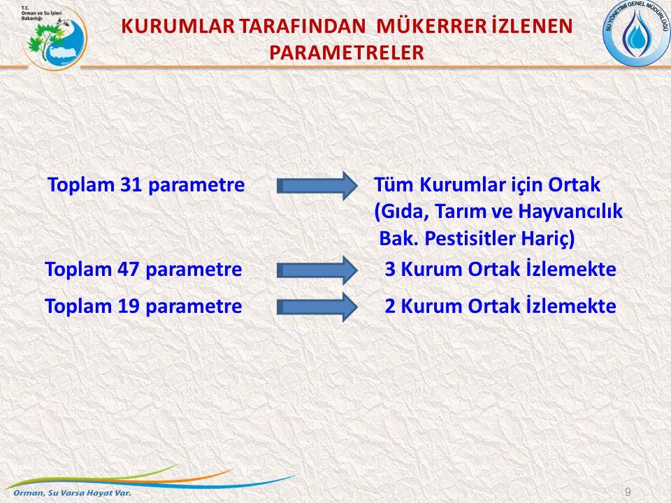 Toplam 31 parametre 9 Tüm Kurumlar için Ortak (Gıda, Tarım ve Hayvancılık Bak. Pestisitler Hariç) Toplam 47 parametre Toplam 19 parametre 3 Kurum Orta