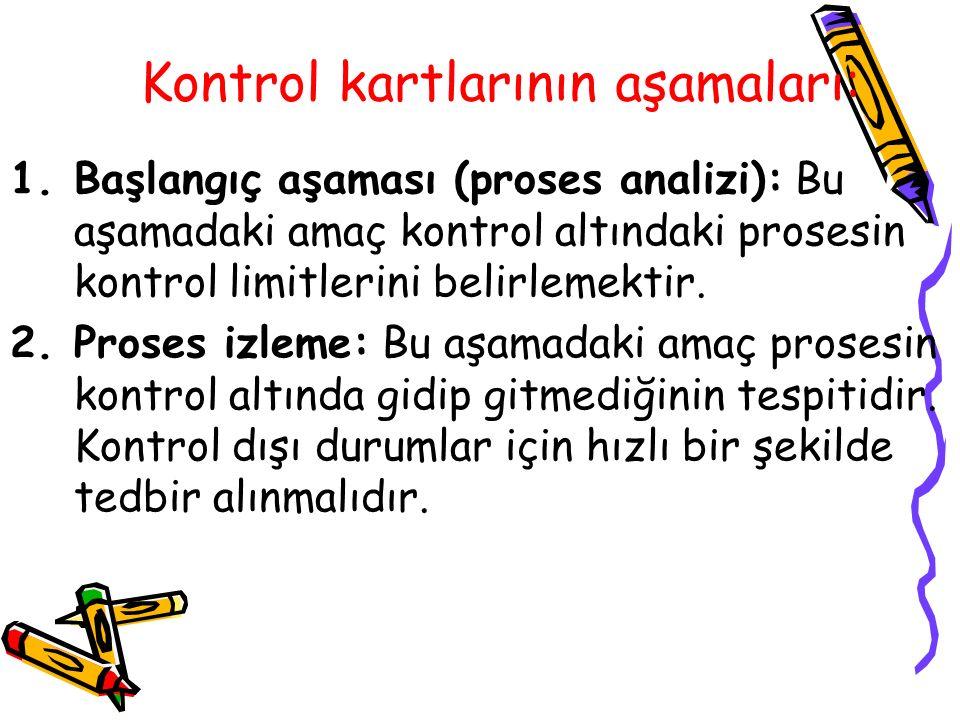 Kontrol kartlarının aşamaları: 1.Başlangıç aşaması (proses analizi): Bu aşamadaki amaç kontrol altındaki prosesin kontrol limitlerini belirlemektir. 2
