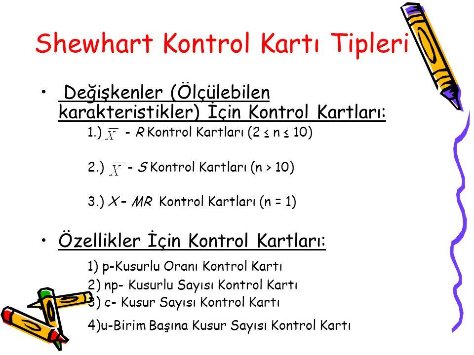 Shewhart Kontrol Kartı Tipleri Değişkenler (Ölçülebilen karakteristikler) İçin Kontrol Kartları: 1.) - R Kontrol Kartları (2 ≤ n ≤ 10) 2.) - S Kontrol