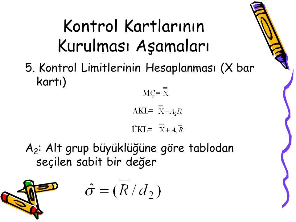Kontrol Kartlarının Kurulması Aşamaları 5. Kontrol Limitlerinin Hesaplanması (X bar kartı) A 2 : Alt grup büyüklüğüne göre tablodan seçilen sabit bir