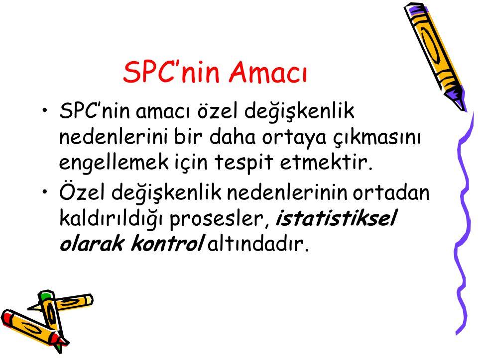 SPC'nin Amacı SPC'nin amacı özel değişkenlik nedenlerini bir daha ortaya çıkmasını engellemek için tespit etmektir. Özel değişkenlik nedenlerinin orta