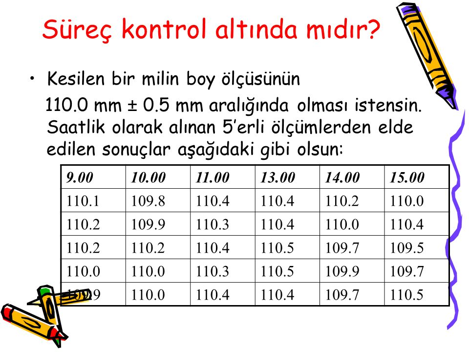 Kontrol Kartları Üst kontrol limiti Alt kontrol limiti Merkez çizgi 20100 615 605 595 585 X=599.1 UCL=613.6 LCL=584.6 Gözlenen karakteristikler Zaman boyunca veri dağılımı