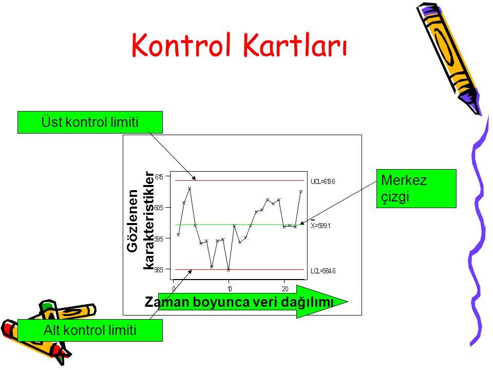 Kontrol Kartları Üst kontrol limiti Alt kontrol limiti Merkez çizgi 20100 615 605 595 585 X=599.1 UCL=613.6 LCL=584.6 Gözlenen karakteristikler Zaman