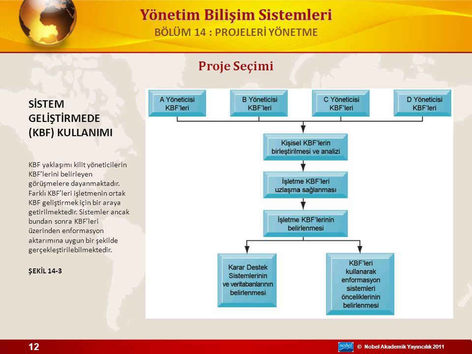 © Nobel Akademik Yayıncılık 2011 Yönetim Bilişim Sistemleri Proje Seçimi SİSTEM GELİŞTİRMEDE (KBF) KULLANIMI KBF yaklaşımı kilit yöneticilerin KBF'ler