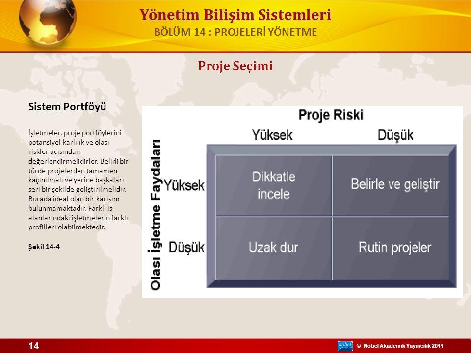 © Nobel Akademik Yayıncılık 2011 Yönetim Bilişim Sistemleri Proje Seçimi Sistem Portföyü İşletmeler, proje portföylerini potansiyel karlılık ve olası