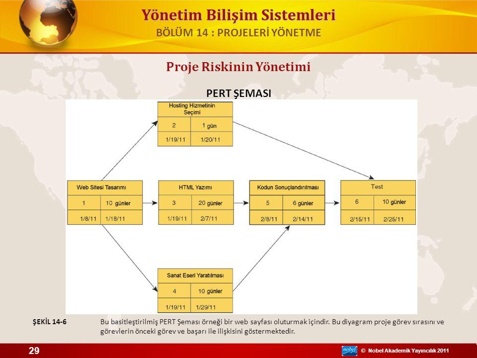 © Nobel Akademik Yayıncılık 2011 Yönetim Bilişim Sistemleri PERT ŞEMASI Bu basitleştirilmiş PERT Şeması örneği bir web sayfası oluturmak içindir. Bu d