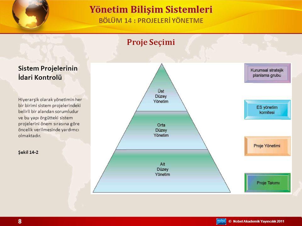© Nobel Akademik Yayıncılık 2011 Yönetim Bilişim Sistemleri Enformasyon sistemleri planı: – İşe en çok değer kazandıracak olan projeleri belirler ve bunu bir iş planına bağlar – Sistemlerin gelişimini hedefleyen bir yol haritası şunları içermelidir: Planın amacı Stratejik iş planı mantığı Mevcut sistemler/durumları Dikkate alınması gereken yeni gelişmeler Yönetim stratejisi Uygulama planı Bütçe Proje Seçimi 9 BÖLÜM 14 : PROJELERİ YÖNETME
