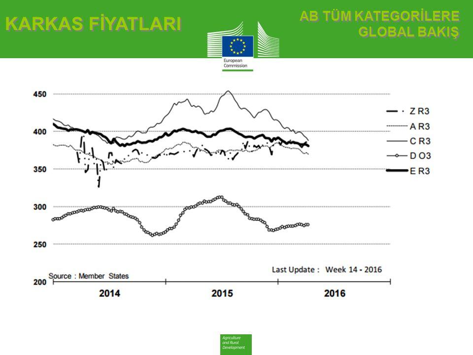 AB DEĞİŞİM BESİLİK SIĞIR AB DEĞİŞİM BESİLİK SIĞIR CANLI HAYVAN FİYATLARI Besilik sığır (€ / 100 kg canlı ağırlık)