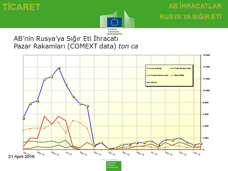 AB İHRACATLAR RUSYA'YA SIĞIR ETİ AB İHRACATLAR RUSYA'YA SIĞIR ETİ TİCARET AB'nin Rusya'ya Sığır Eti İhracatı Pazar Rakamları (COMEXT data) ton ca
