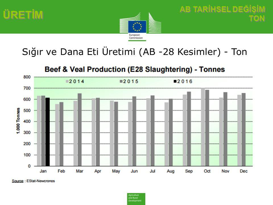AB TARİHSEL DEĞİŞİM TON AB TARİHSEL DEĞİŞİM TON ÜRETİM Sığır ve Dana Eti Üretimi (AB -28 Kesimler) - Ton