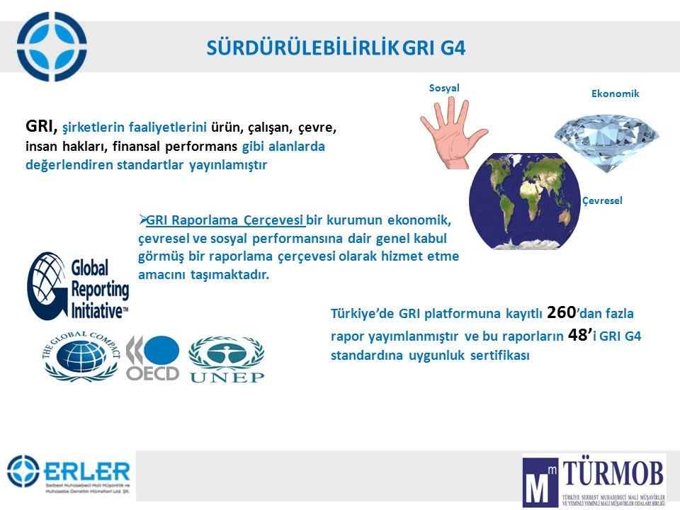 10 SÜRDÜRÜLEBİLİRLİK GRI G4 GRI, şirketlerin faaliyetlerini ürün, çalışan, çevre, insan hakları, finansal performans gibi alanlarda değerlendiren stan