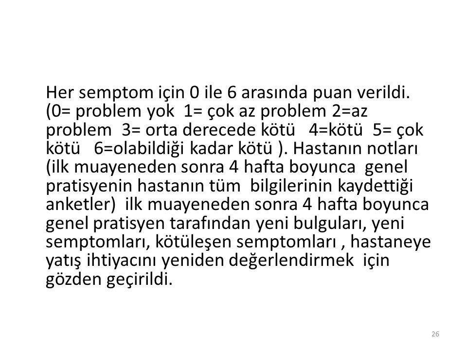 Her semptom için 0 ile 6 arasında puan verildi. (0= problem yok 1= çok az problem 2=az problem 3= orta derecede kötü 4=kötü 5= çok kötü 6=olabildiği k