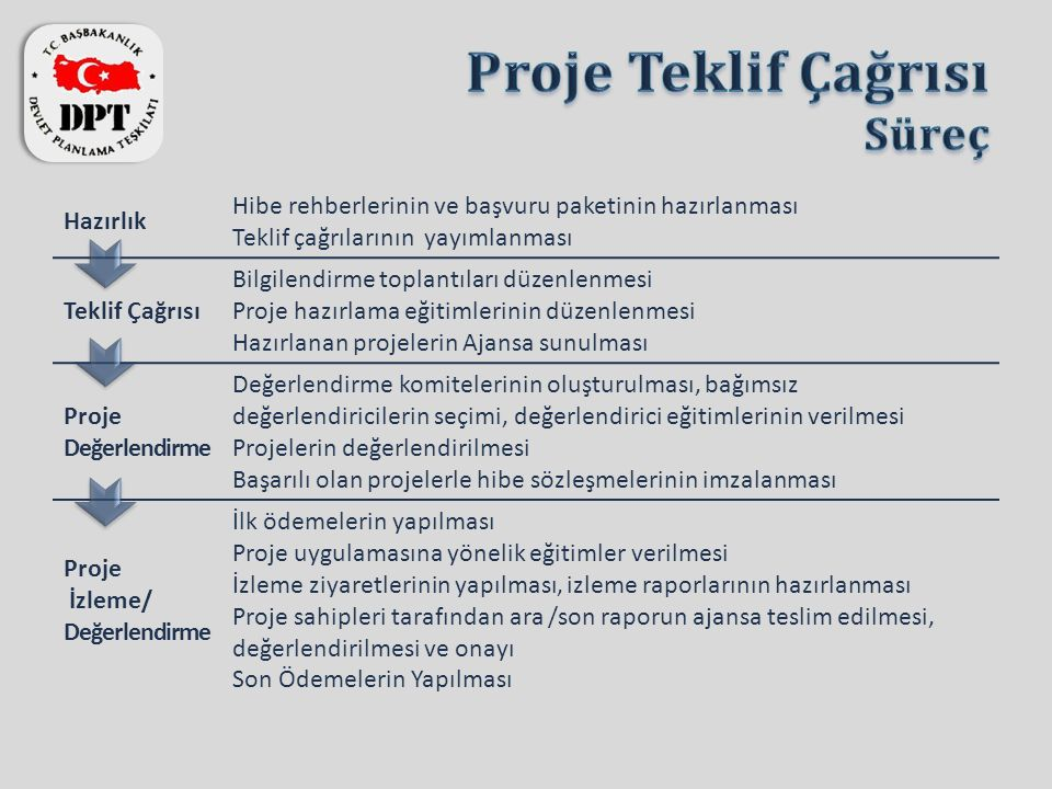 Hazırlık Hibe rehberlerinin ve başvuru paketinin hazırlanması Teklif çağrılarının yayımlanması Teklif Çağrısı Bilgilendirme toplantıları düzenlenmesi