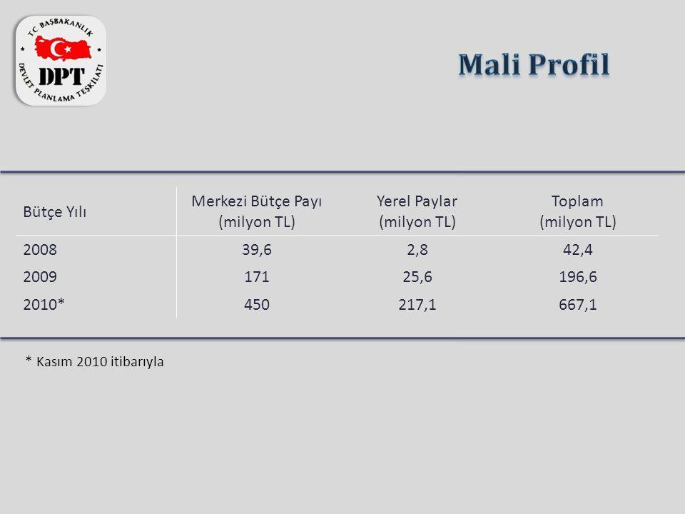Bütçe Yılı Merkezi Bütçe Payı (milyon TL) Yerel Paylar (milyon TL) Toplam (milyon TL) 200839,62,842,4 200917125,6196,6 2010*450217,1667,1 * Kasım 2010 itibarıyla