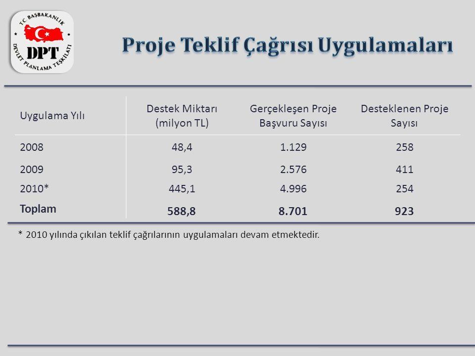 Uygulama Yılı Destek Miktarı (milyon TL) Gerçekleşen Proje Başvuru Sayısı Desteklenen Proje Sayısı 200848,41.129258 200995,32.576411 2010*445,14.99625