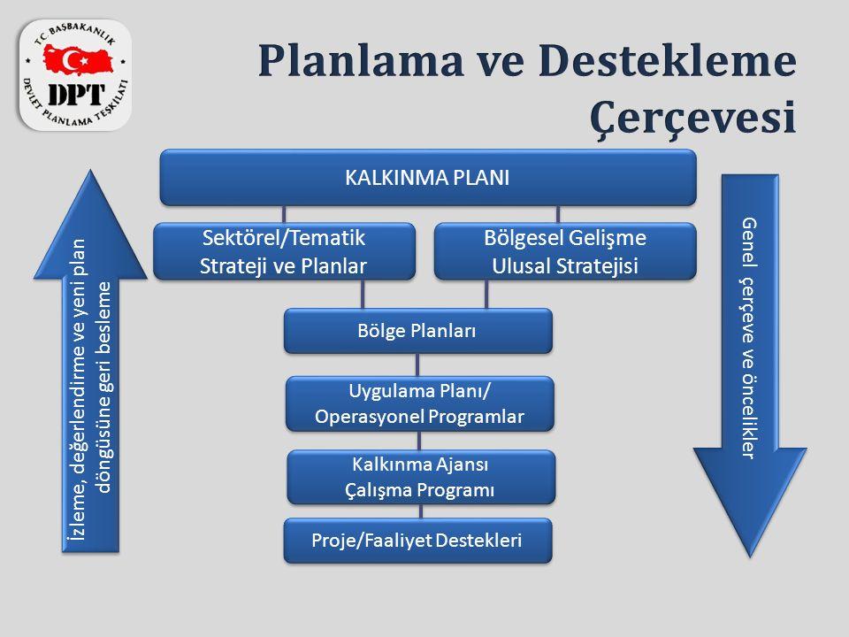 İzleme, değerlendirme ve yeni plan döngüsüne geri besleme İzleme, değerlendirme ve yeni plan döngüsüne geri besleme Genel çerçeve ve öncelikler KALKINMA PLANI Sektörel/Tematik Strateji ve Planlar Sektörel/Tematik Strateji ve Planlar Bölgesel Gelişme Ulusal Stratejisi Bölgesel Gelişme Ulusal Stratejisi Bölge Planları Uygulama Planı/ Operasyonel Programlar Uygulama Planı/ Operasyonel Programlar Kalkınma Ajansı Çalışma Programı Kalkınma Ajansı Çalışma Programı Proje/Faaliyet Destekleri