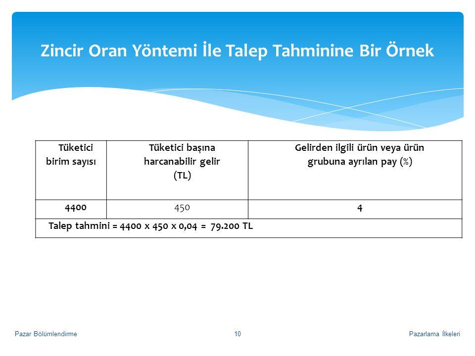 Zincir Oran Yöntemi İle Talep Tahminine Bir Örnek Pazarlama İlkeleriPazar Bölümlendirme10 Tüketici birim sayısı Tüketici başına harcanabilir gelir (TL) Gelirden ilgili ürün veya ürün grubuna ayrılan pay (%) 44004504 Talep tahmini = 4400 x 450 x 0,04 = 79.200 TL