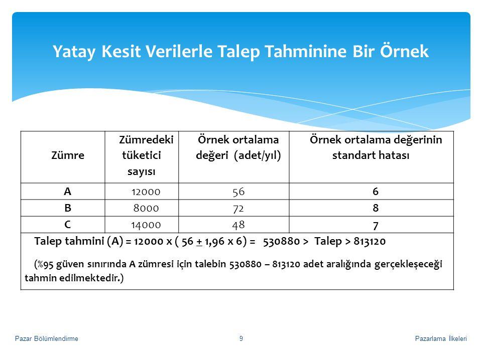 Yatay Kesit Verilerle Talep Tahminine Bir Örnek Pazarlama İlkeleriPazar Bölümlendirme9 Zümre Zümredeki tüketici sayısı Örnek ortalama değeri (adet/yıl) Örnek ortalama değerinin standart hatası A12000566 B8000728 C14000487 Talep tahmini (A) = 12000 x ( 56 + 1,96 x 6) = 530880 > Talep > 813120 (%95 güven sınırında A zümresi için talebin 530880 – 813120 adet aralığında gerçekleşeceği tahmin edilmektedir.)