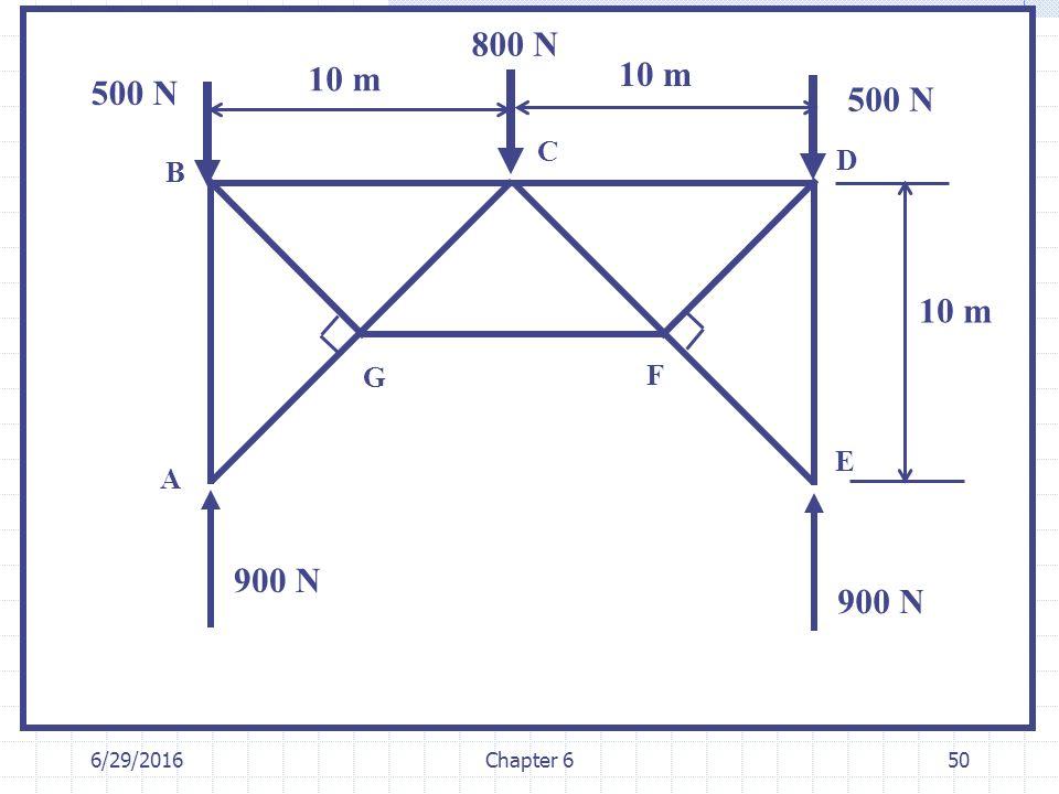 6/29/2016Chapter 650 A B C D E F G 10 m 900 N 500 N 800 N