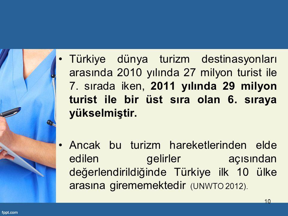 Türkiye dünya turizm destinasyonları arasında 2010 yılında 27 milyon turist ile 7.