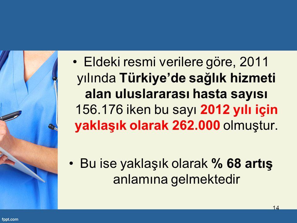 Eldeki resmi verilere göre, 2011 yılında Türkiye'de sağlık hizmeti alan uluslararası hasta sayısı 156.176 iken bu sayı 2012 yılı için yaklaşık olarak 262.000 olmuştur.