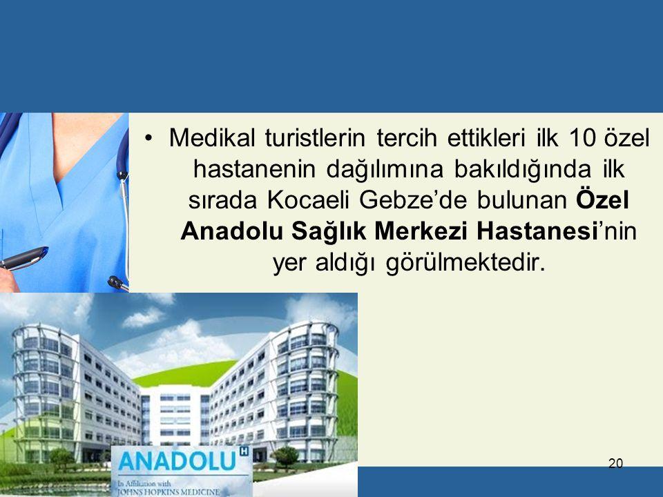 Medikal turistlerin tercih ettikleri ilk 10 özel hastanenin dağılımına bakıldığında ilk sırada Kocaeli Gebze'de bulunan Özel Anadolu Sağlık Merkezi Hastanesi'nin yer aldığı görülmektedir.