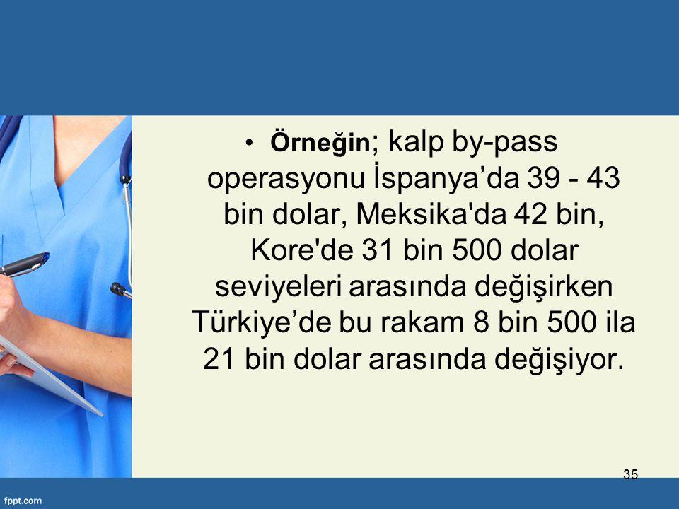 Örneğin ; kalp by-pass operasyonu İspanya'da 39 - 43 bin dolar, Meksika da 42 bin, Kore de 31 bin 500 dolar seviyeleri arasında değişirken Türkiye'de bu rakam 8 bin 500 ila 21 bin dolar arasında değişiyor.
