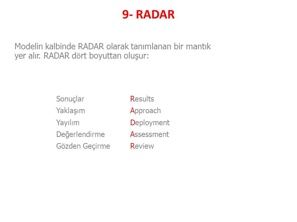 9- RADAR SonuçlarResults YaklaşımApproach YayılımDeployment DeğerlendirmeAssessment Gözden GeçirmeReview Modelin kalbinde RADAR olarak tanımlanan bir mantık yer alır.