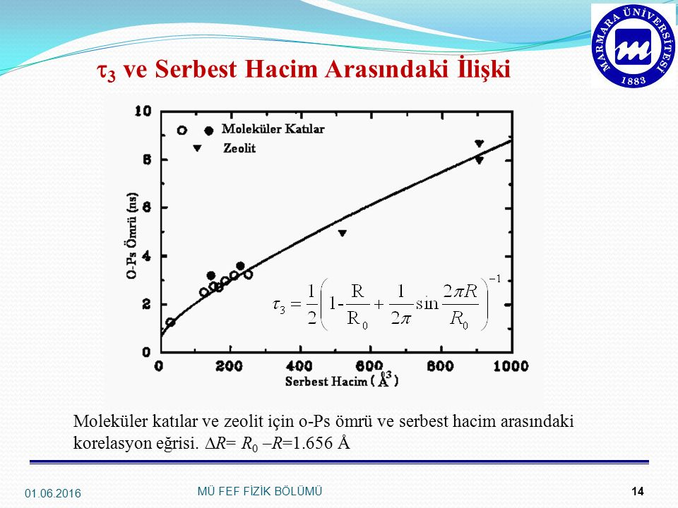  3 ve Serbest Hacim Arasındaki İlişki 14 Moleküler katılar ve zeolit için o-Ps ömrü ve serbest hacim arasındaki korelasyon eğrisi.  R= R 0 –R=1.656
