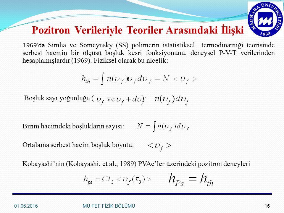 1969'da Simha ve Somcynsky (SS) polimerin istatistiksel termodinamiği teorisinde serbest hacmin bir ölçüsü boşluk kesri fonksiyonunu, deneysel P-V-T v
