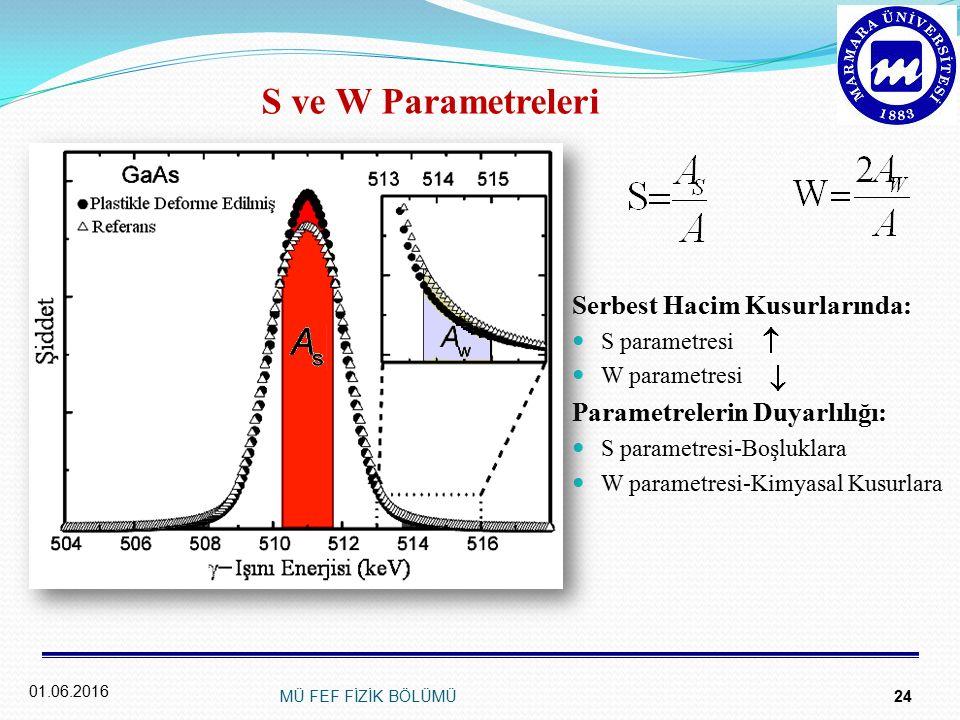 S ve W Parametreleri Serbest Hacim Kusurlarında: S parametresi W parametresi Parametrelerin Duyarlılığı: S parametresi-Boşluklara W parametresi-Kimyasal Kusurlara 01.06.2016 MÜ FEF FİZİK BÖLÜMÜ 24