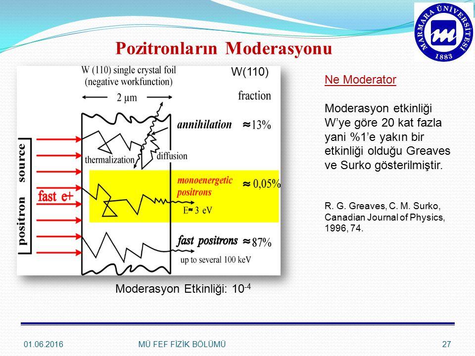 01.06.2016MÜ FEF FİZİK BÖLÜMÜ27 Pozitronların Moderasyonu Moderasyon Etkinliği: 10 -4 Ne Moderator Moderasyon etkinliği W'ye göre 20 kat fazla yani %1'e yakın bir etkinliği olduğu Greaves ve Surko gösterilmiştir.