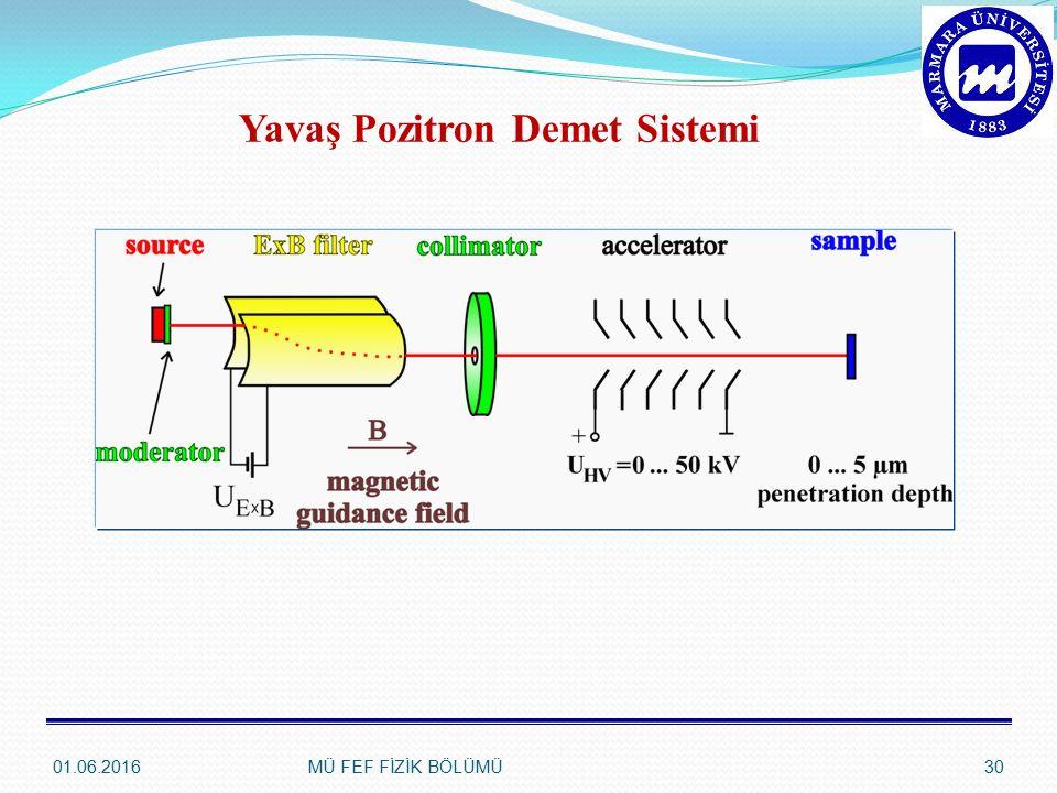 01.06.2016MÜ FEF FİZİK BÖLÜMÜ30 Yavaş Pozitron Demet Sistemi