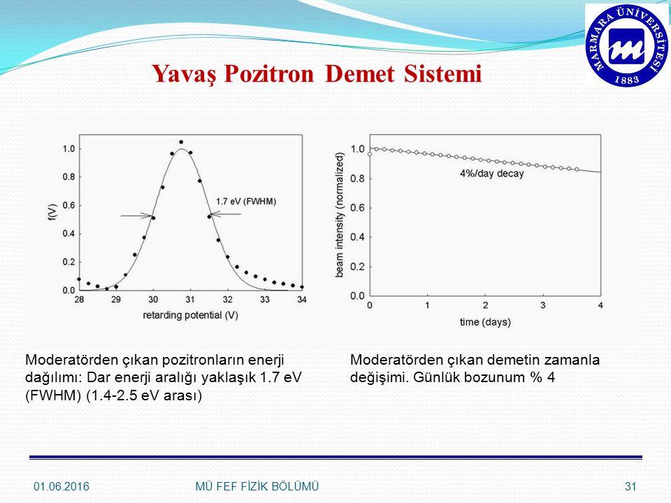 01.06.2016MÜ FEF FİZİK BÖLÜMÜ31 Moderatörden çıkan pozitronların enerji dağılımı: Dar enerji aralığı yaklaşık 1.7 eV (FWHM) (1.4-2.5 eV arası) Moderatörden çıkan demetin zamanla değişimi.