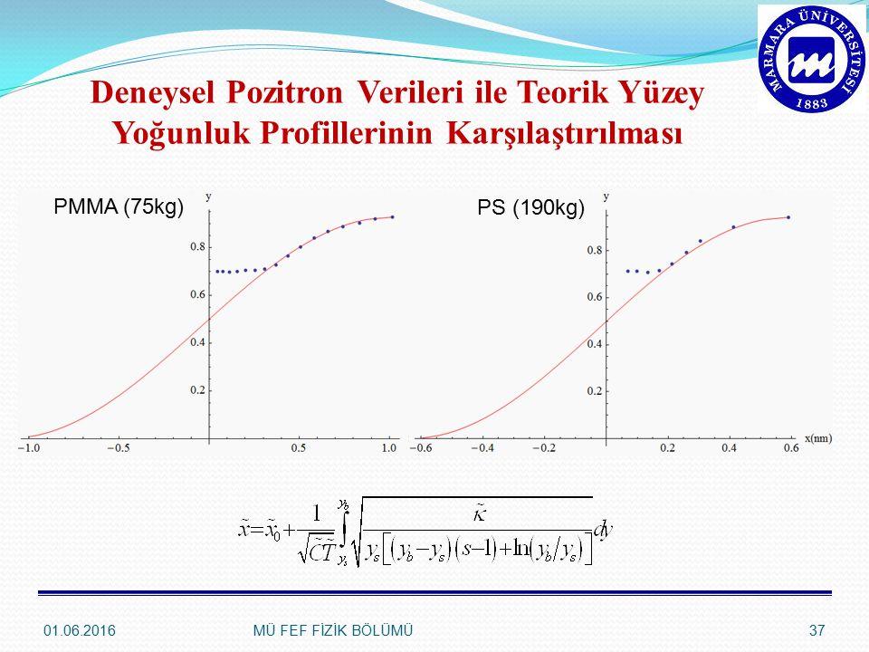 01.06.2016MÜ FEF FİZİK BÖLÜMÜ37 Deneysel Pozitron Verileri ile Teorik Yüzey Yoğunluk Profillerinin Karşılaştırılması PMMA (75kg) PS (190kg)
