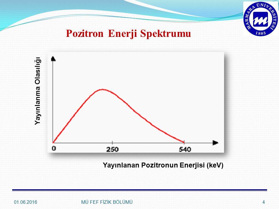 01.06.2016MÜ FEF FİZİK BÖLÜMÜ4 Pozitron Enerji Spektrumu Yayınlanan Pozitronun Enerjisi (keV) Yayınlanma Olasılığı