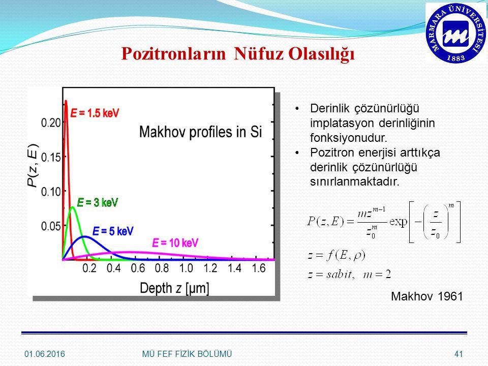 01.06.2016MÜ FEF FİZİK BÖLÜMÜ41 Derinlik çözünürlüğü implatasyon derinliğinin fonksiyonudur. Pozitron enerjisi arttıkça derinlik çözünürlüğü sınırlanm