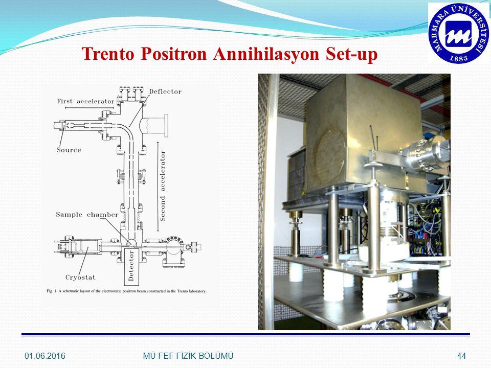 Trento Positron Annihilasyon Set-up 01.06.201644MÜ FEF FİZİK BÖLÜMÜ