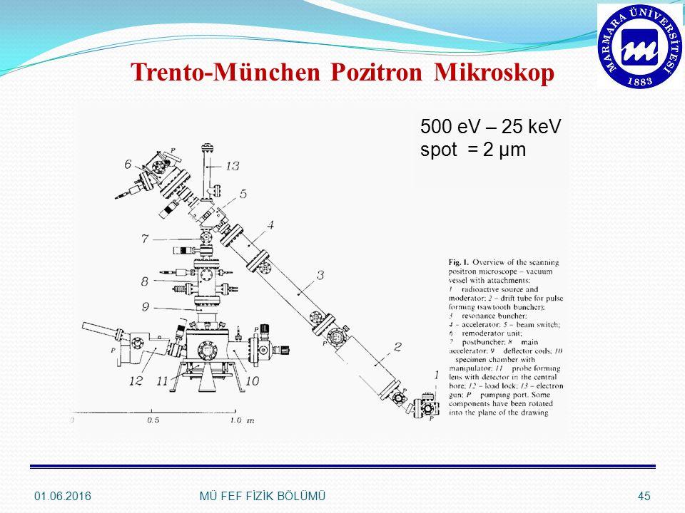 Trento-München Pozitron Mikroskop 500 eV – 25 keV spot = 2 μm 01.06.201645MÜ FEF FİZİK BÖLÜMÜ