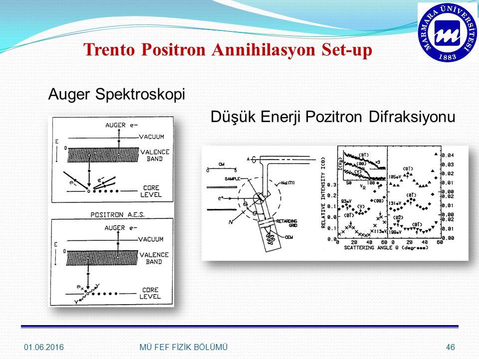 Auger Spektroskopi Düşük Enerji Pozitron Difraksiyonu Trento Positron Annihilasyon Set-up 01.06.201646MÜ FEF FİZİK BÖLÜMÜ