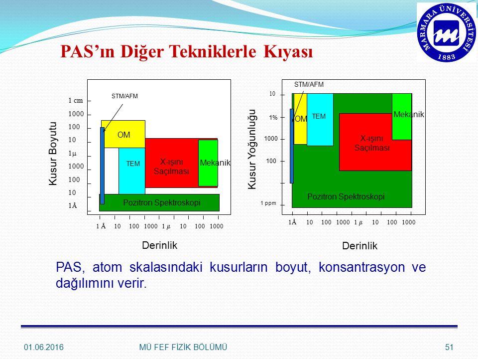 Kusur Boyutu 1 cm 1000 100 10 1  1000 100 10 1 Å OM TEM X-ışını Saçılması Pozitron Spektroskopi 1 Å1010010001  101001000 Derinlik Mekanik Kusur Yoğunluğu 10 OM TEM X-ışını Saçılması Pozitron Spektroskopi 1Å1010010001  101001000 Derinlik Mekanik 1% 1000 100 1 ppm STM/AFM PAS, atom skalasındaki kusurların boyut, konsantrasyon ve dağılımını verir.