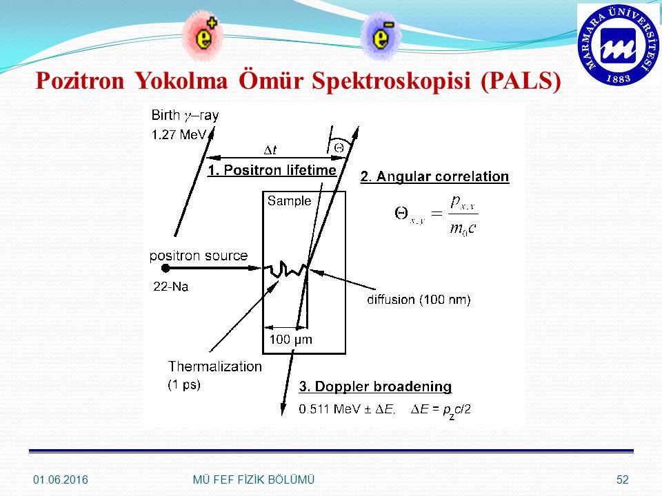 01.06.2016MÜ FEF FİZİK BÖLÜMÜ52 Pozitron Yokolma Ömür Spektroskopisi (PALS)