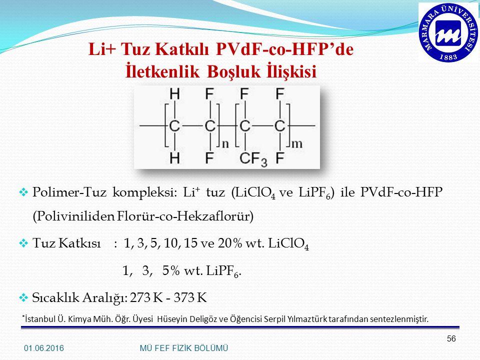 Li+ Tuz Katkılı PVdF-co-HFP'de İletkenlik Boşluk İlişkisi  Polimer-Tuz kompleksi: Li + tuz (LiClO 4 ve LiPF 6 ) ile PVdF-co-HFP (Poliviniliden Florür-co-Hekzaflorür)  Tuz Katkısı: 1, 3, 5, 10, 15 ve 20% wt.