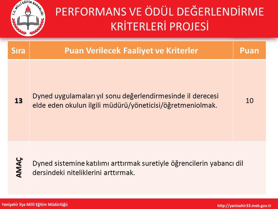 SıraPuan Verilecek Faaliyet ve KriterlerPuan 13 Dyned uygulamaları yıl sonu değerlendirmesinde il derecesi elde eden okulun ilgili müdürü/yöneticisi/öğretmeniolmak.