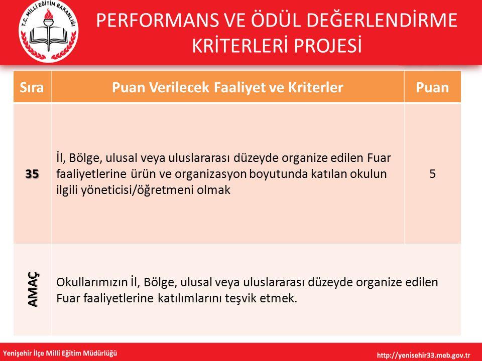 SıraPuan Verilecek Faaliyet ve KriterlerPuan 35 İl, Bölge, ulusal veya uluslararası düzeyde organize edilen Fuar faaliyetlerine ürün ve organizasyon b