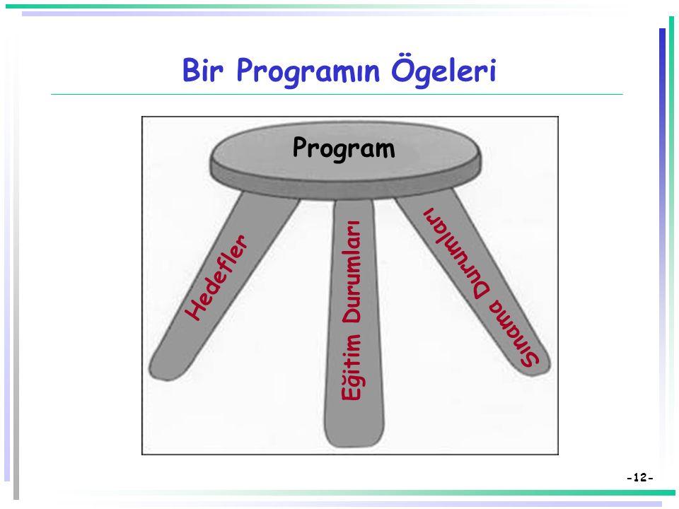 -11- Eğitim Programı (2)  Bir eğitim programı:  Niçin eğitim?  Neler nasıl öğretilecek?  Ne kadar öğrenildiği nasıl anlaşılacak? sorularının karşı
