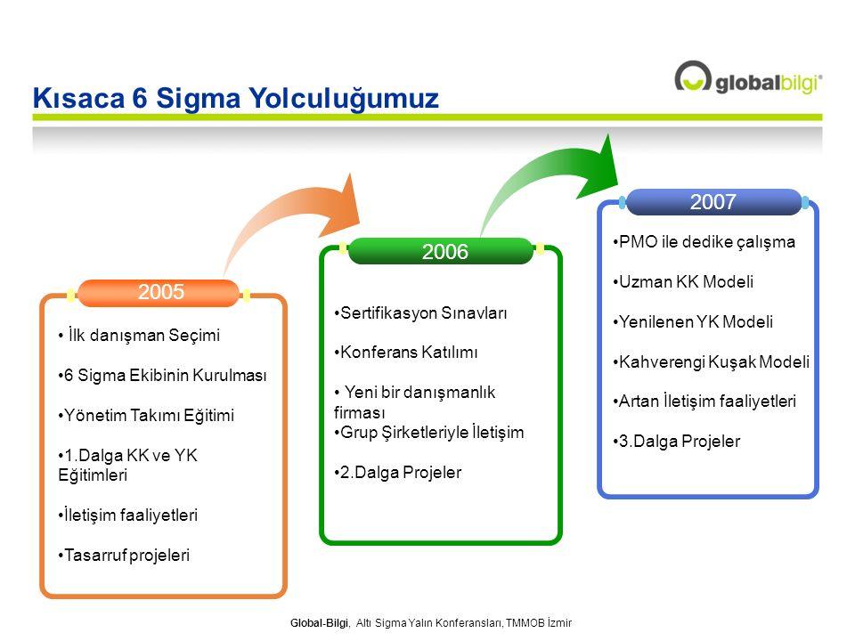 Global-Bilgi, Altı Sigma Yalın Konferansları, TMMOB İzmir 2006 2007 2005 İlk danışman Seçimi 6 Sigma Ekibinin Kurulması Yönetim Takımı Eğitimi 1.Dalga