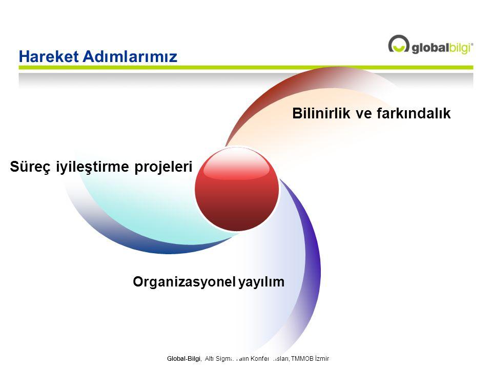Global-Bilgi, Altı Sigma Yalın Konferansları, TMMOB İzmir Süreç iyileştirme projeleri Bilinirlik ve farkındalık Organizasyonel yayılım Hareket Adımlar