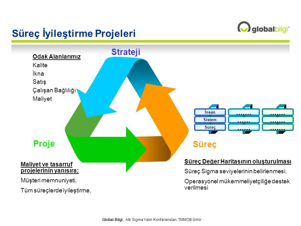 Global-Bilgi, Altı Sigma Yalın Konferansları, TMMOB İzmir Proje Süreç Strateji İnsan Sistem Süreç.................... Süreç İyileştirme Projeleri Odak