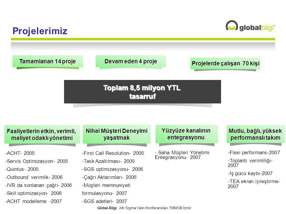 Global-Bilgi, Altı Sigma Yalın Konferansları, TMMOB İzmir Tamamlanan 14 proje Toplam 8,5 milyon YTL tasarruf Devam eden 4 proje Projelerde çalışan 70